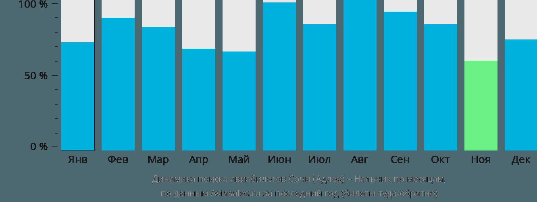 Динамика поиска авиабилетов из Сочи в Нальчик по месяцам