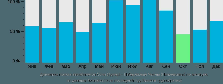 Динамика поиска авиабилетов из Сочи в Нижнекамск по месяцам