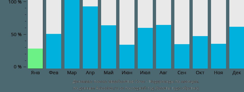 Динамика поиска авиабилетов из Сочи в Нидерланды по месяцам