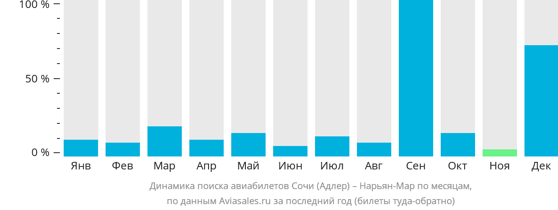 Динамика поиска авиабилетов из Сочи в Нарьян-Мар по месяцам