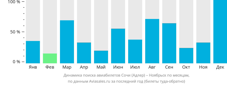 Динамика поиска авиабилетов из Сочи в Ноябрьск по месяцам