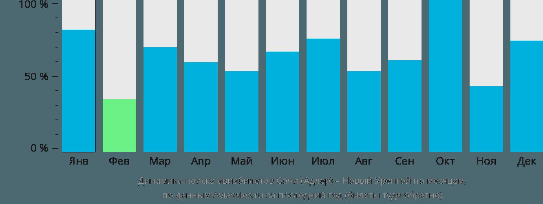 Динамика поиска авиабилетов из Сочи в Новый Уренгой по месяцам