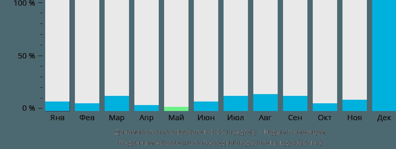 Динамика поиска авиабилетов из Сочи в Надым по месяцам