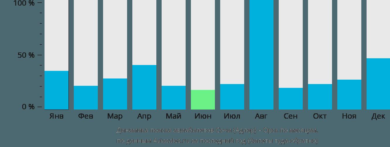 Динамика поиска авиабилетов из Сочи в Орск по месяцам