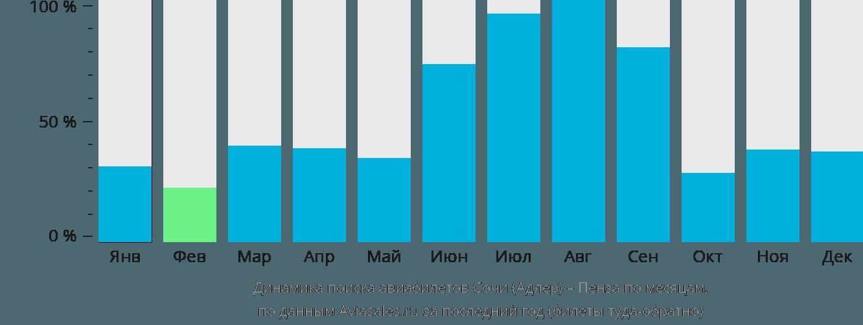 Динамика поиска авиабилетов из Сочи в Пензу по месяцам