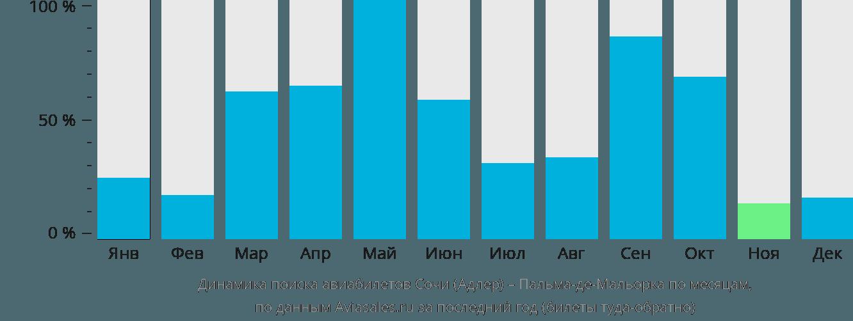 Динамика поиска авиабилетов из Сочи в Пальма-де-Майорку по месяцам