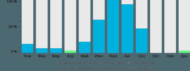 Динамика поиска авиабилетов из Сочи в Пулу по месяцам