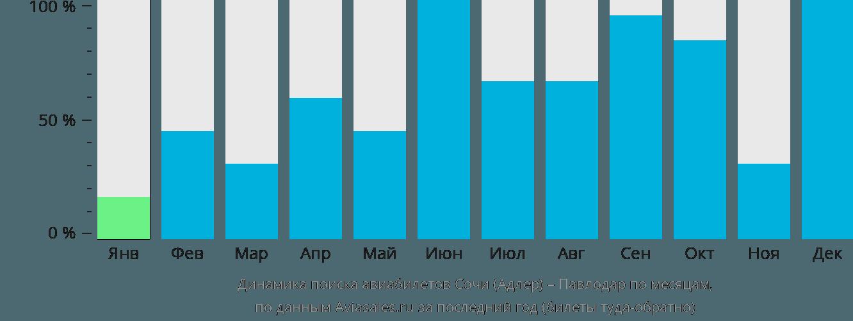 Динамика поиска авиабилетов из Сочи в Павлодар по месяцам
