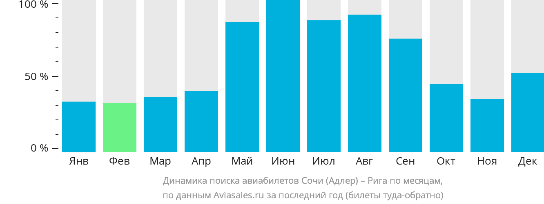 Динамика поиска авиабилетов из Сочи в Ригу по месяцам