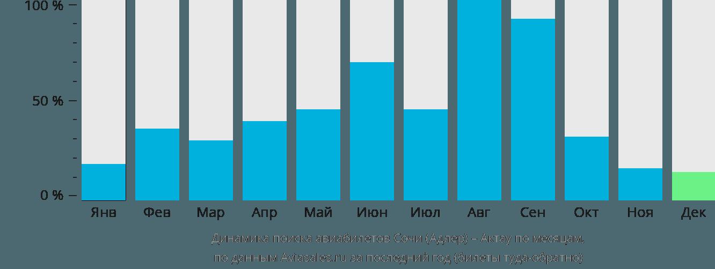 Динамика поиска авиабилетов из Сочи в Актау по месяцам