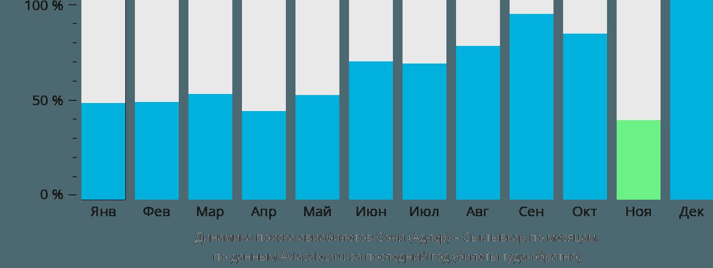 Динамика поиска авиабилетов из Сочи в Сыктывкар по месяцам