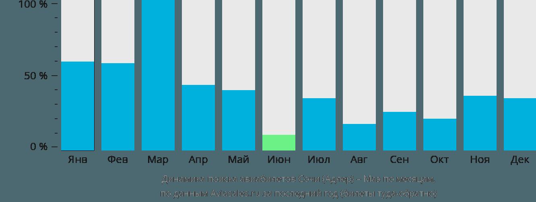Динамика поиска авиабилетов из Сочи на Маэ по месяцам
