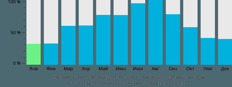 Динамика поиска авиабилетов из Сочи в Симферополь по месяцам