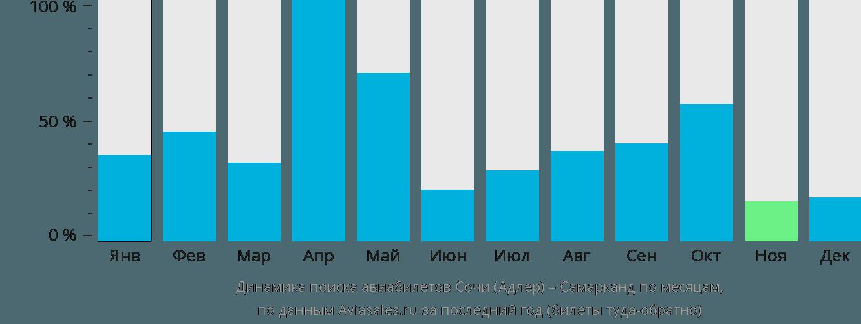 Динамика поиска авиабилетов из Сочи в Самарканда по месяцам
