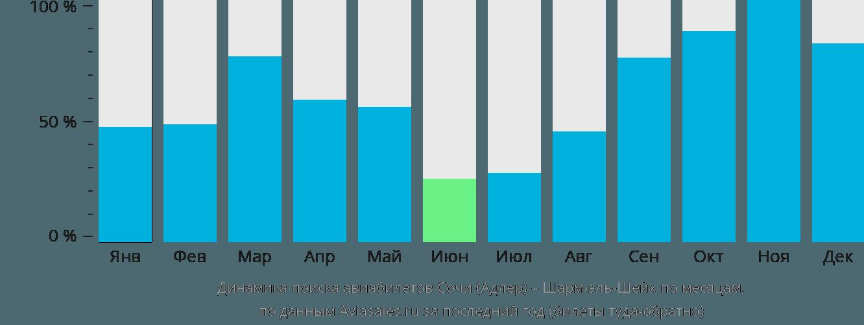 Динамика поиска авиабилетов из Сочи в Шарм-эль-Шейх по месяцам