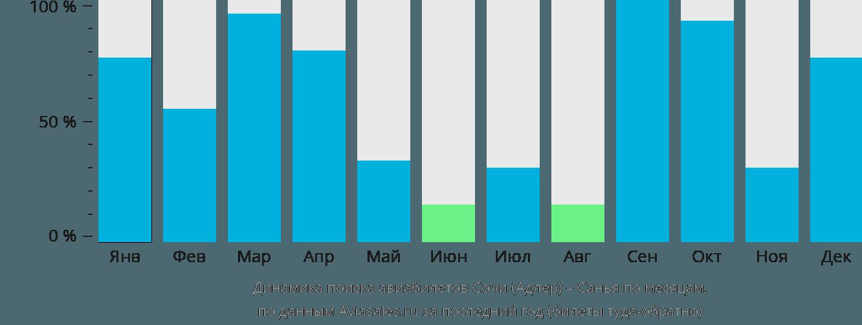 Динамика поиска авиабилетов из Сочи в Санью по месяцам