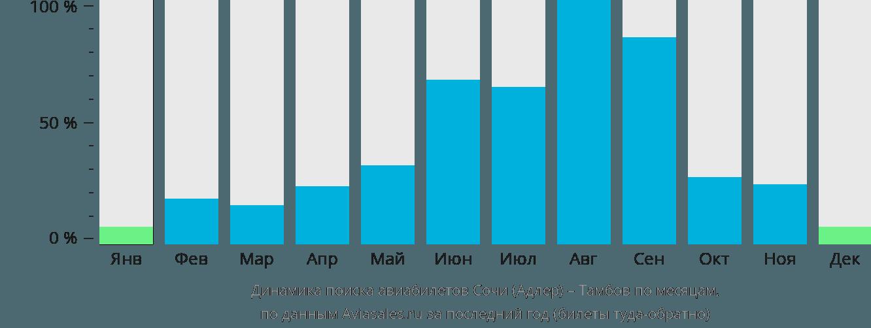 Динамика поиска авиабилетов из Сочи в Тамбов по месяцам