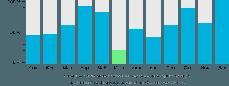 Динамика поиска авиабилетов из Сочи на Тенерифе по месяцам