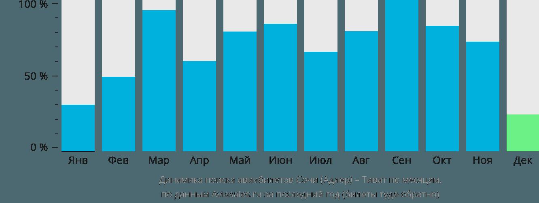 Динамика поиска авиабилетов из Сочи в Тиват по месяцам