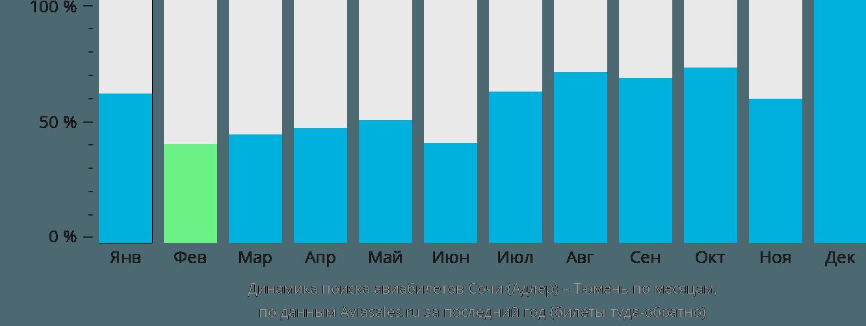 Динамика поиска авиабилетов из Сочи в Тюмень по месяцам