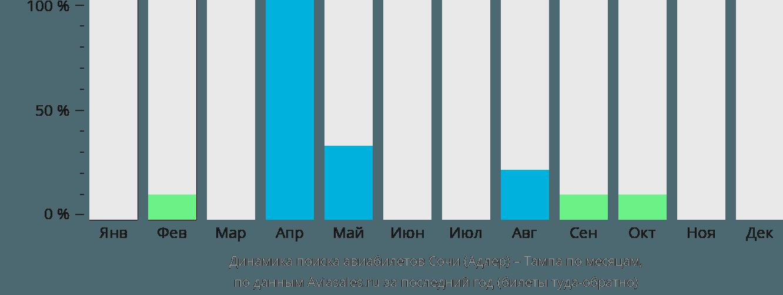 Динамика поиска авиабилетов из Сочи в Тампу по месяцам