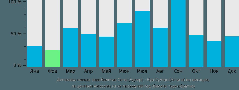 Динамика поиска авиабилетов из Сочи в Астану по месяцам