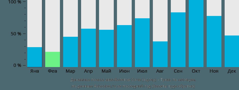 Динамика поиска авиабилетов из Сочи в Тунис по месяцам