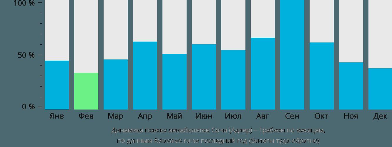 Динамика поиска авиабилетов из Сочи в Трабзона по месяцам