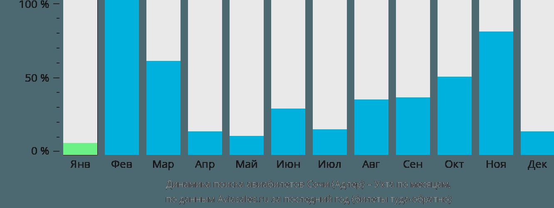 Динамика поиска авиабилетов из Сочи в Ухту по месяцам
