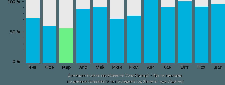 Динамика поиска авиабилетов из Сочи в Уфу по месяцам