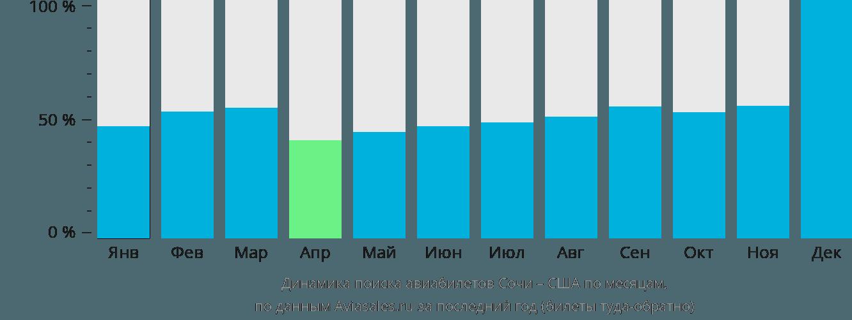 Динамика поиска авиабилетов из Сочи в США по месяцам