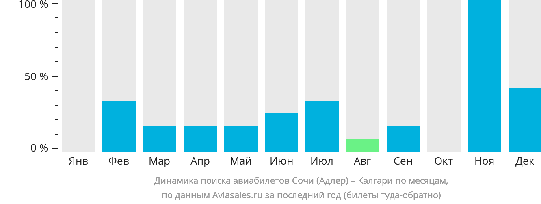Динамика поиска авиабилетов из Сочи в Калгари по месяцам