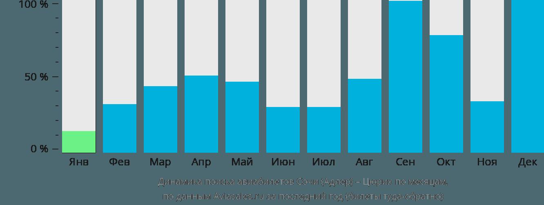 Динамика поиска авиабилетов из Сочи в Цюрих по месяцам
