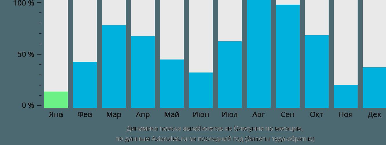 Динамика поиска авиабилетов из Олесунна по месяцам