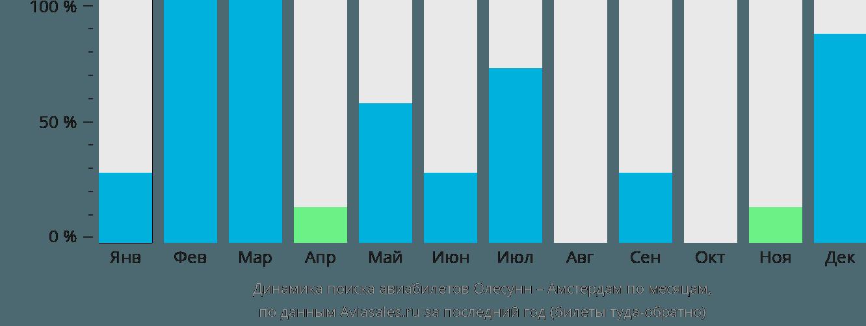 Динамика поиска авиабилетов из Олесунна в Амстердам по месяцам
