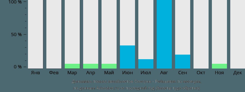 Динамика поиска авиабилетов из Олесунна в Рейкьявик по месяцам
