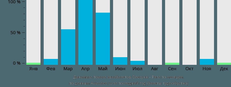 Динамика поиска авиабилетов из Олесунна в Ригу по месяцам