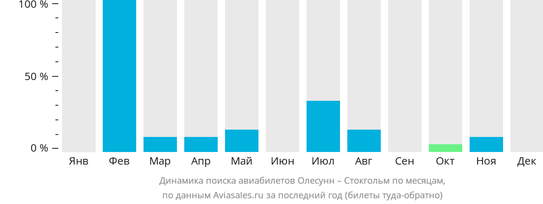 Динамика поиска авиабилетов из Олесунна в Стокгольм по месяцам