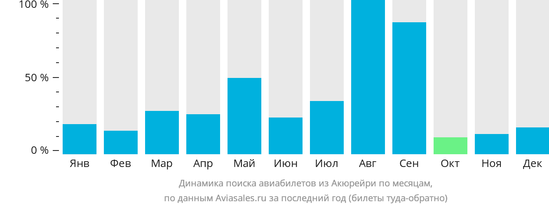 Динамика поиска авиабилетов из Акюрейри по месяцам