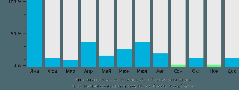 Динамика поиска авиабилетов из Сан-Рафаэля по месяцам