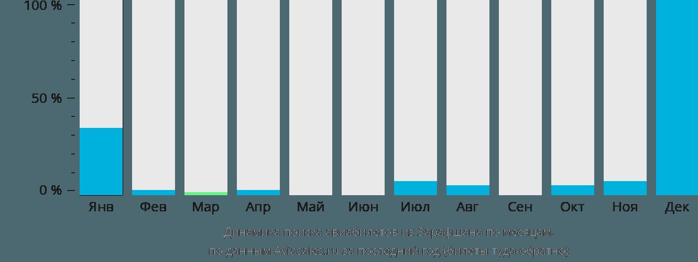 Динамика поиска авиабилетов из Зарафшана по месяцам