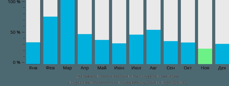 Динамика поиска авиабилетов из Агадира по месяцам