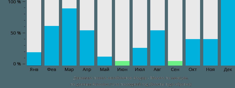 Динамика поиска авиабилетов из Агадира в Малагу по месяцам