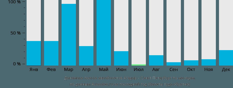 Динамика поиска авиабилетов из Агадира в Санкт-Петербург по месяцам