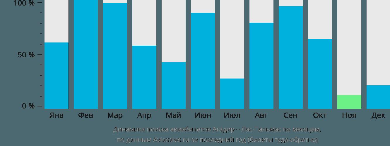 Динамика поиска авиабилетов из Агадира в Лас-Пальмас по месяцам