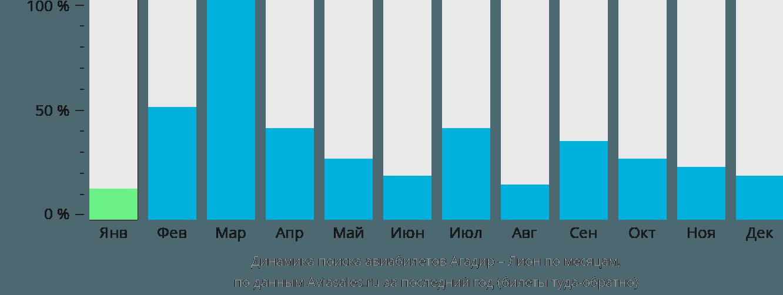 Динамика поиска авиабилетов из Агадира в Лион по месяцам