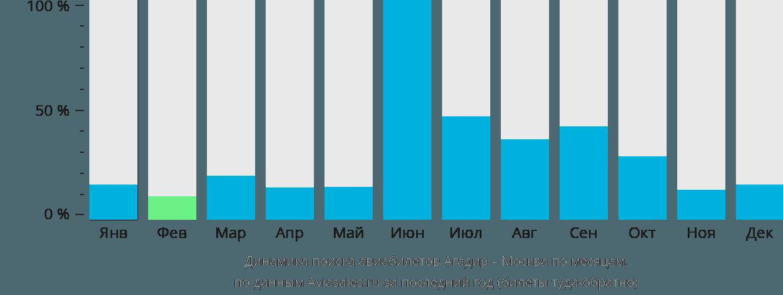 Динамика поиска авиабилетов из Агадира в Москву по месяцам