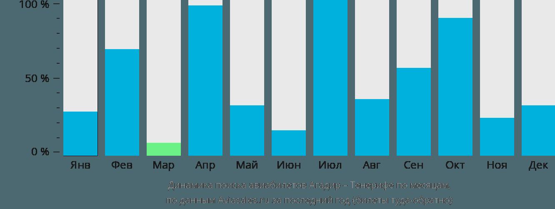 Динамика поиска авиабилетов из Агадира на Тенерифе по месяцам