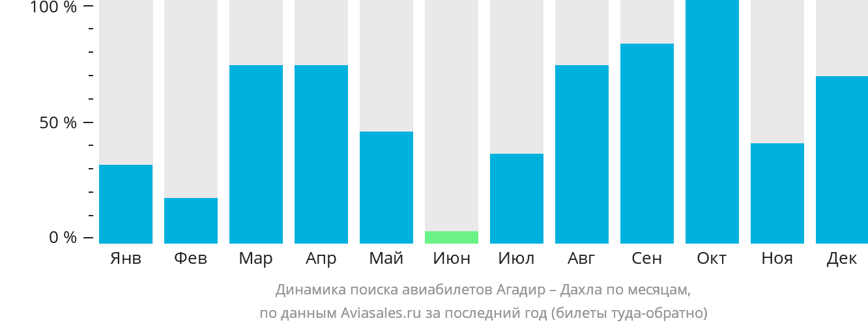 Динамика поиска авиабилетов из Агадира в Дахлу по месяцам