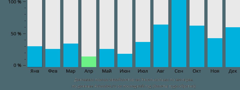 Динамика поиска авиабилетов из Энгельхольма по месяцам